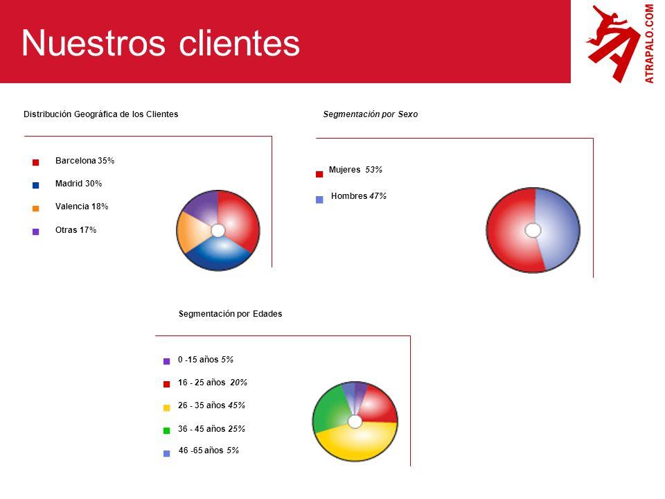 Nuestros clientes Segmentación por Sexo Mujeres 53% Hombres 47% Segmentación por Edades 0 -15 años 5% 16 - 25 años 20% 26 - 35 años 45% 36 - 45 años 25% 46 -65 años 5% Distribución Geográfica de los Clientes Barcelona 35% Madrid 30% Valencia 18% Otras 17%
