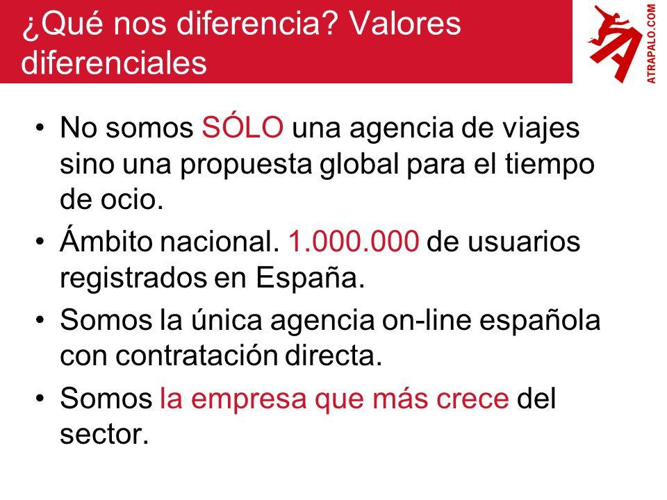 ¿Qué nos diferencia? Valores diferenciales No somos SÓLO una agencia de viajes sino una propuesta global para el tiempo de ocio. Ámbito nacional. 1.00