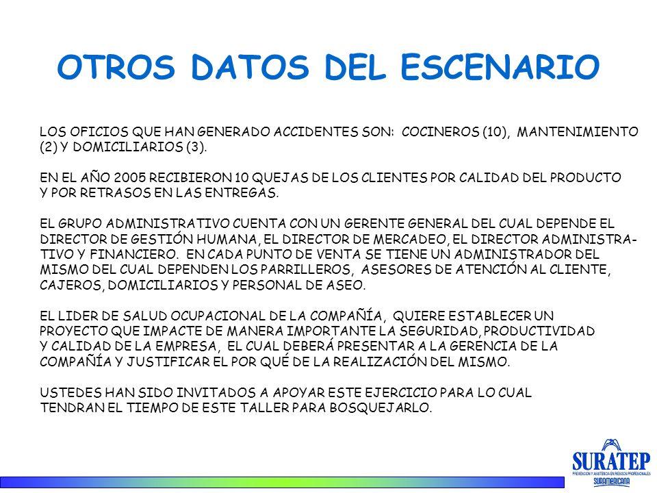 OTROS DATOS DEL ESCENARIO LOS OFICIOS QUE HAN GENERADO ACCIDENTES SON: COCINEROS (10), MANTENIMIENTO (2) Y DOMICILIARIOS (3). EN EL AÑO 2005 RECIBIERO
