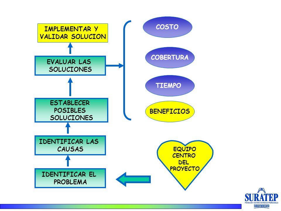 IDENTIFICAR EL PROBLEMA IDENTIFICAR LAS CAUSAS ESTABLECER POSIBLES SOLUCIONES EVALUAR LAS SOLUCIONES COSTO COBERTURA TIEMPO BENEFICIOS IMPLEMENTAR Y V