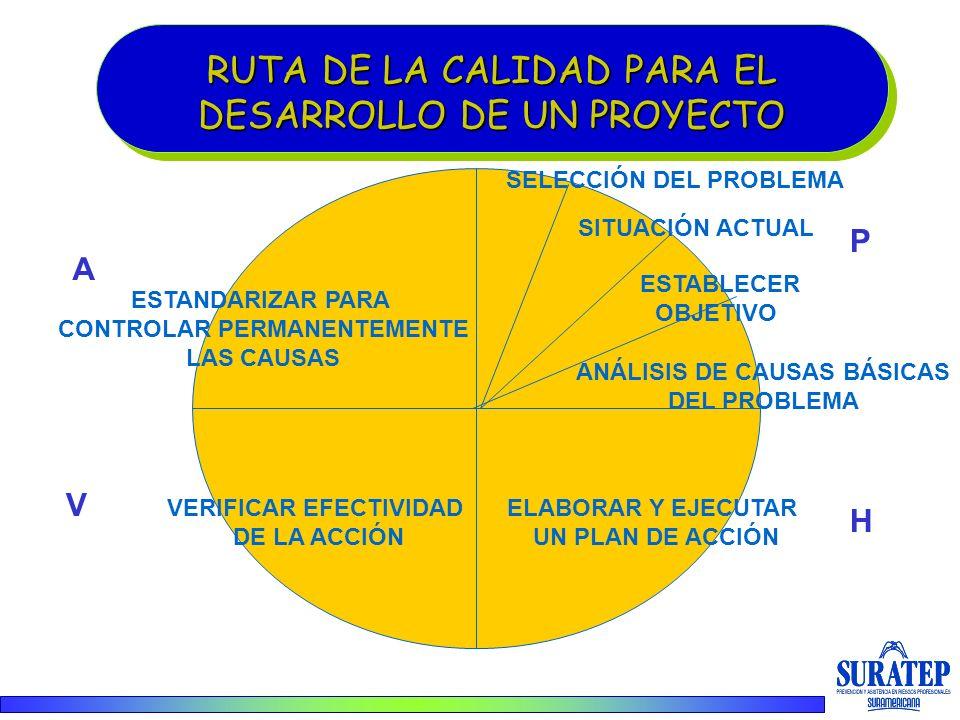 RUTA DE LA CALIDAD PARA EL DESARROLLO DE UN PROYECTO RUTA DE LA CALIDAD PARA EL DESARROLLO DE UN PROYECTO SELECCIÓN DEL PROBLEMA SITUACIÓN ACTUAL ESTA