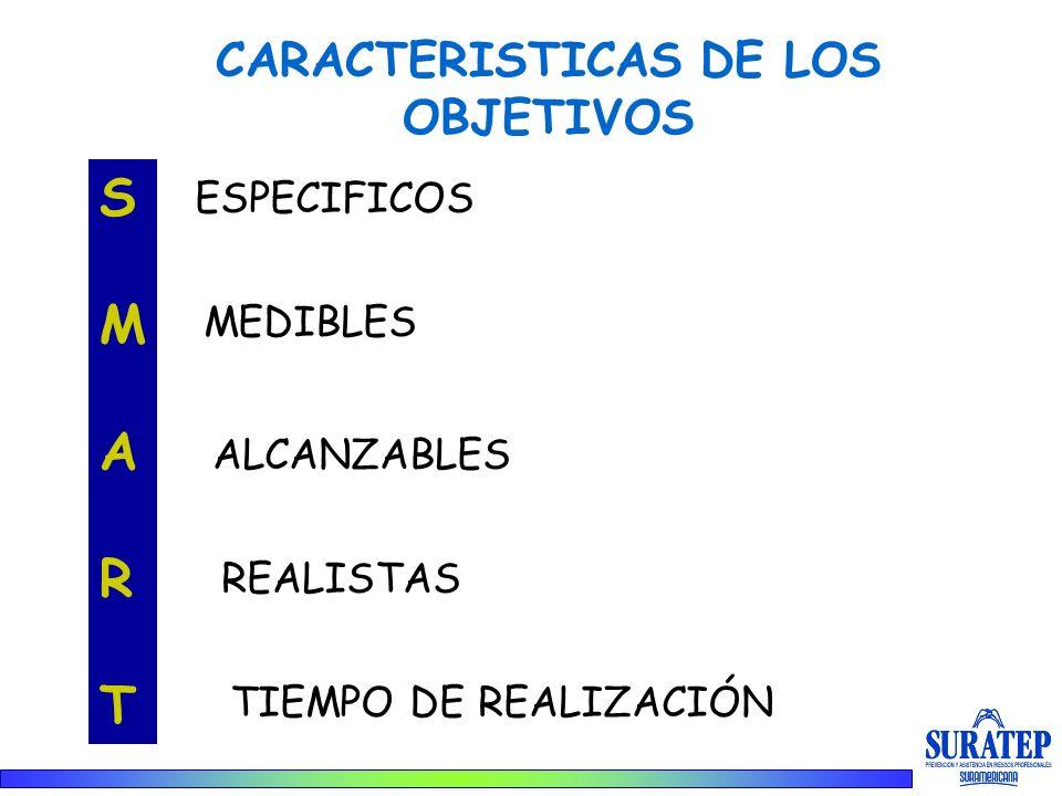 CARACTERISTICAS DE LOS OBJETIVOS SMARTSMART ESPECIFICOS MEDIBLES ALCANZABLES REALISTAS TIEMPO DE REALIZACIÓN