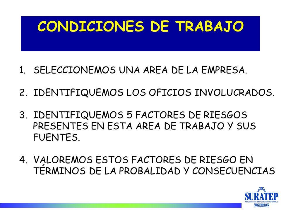 CONDICIONES DE TRABAJO 1.SELECCIONEMOS UNA AREA DE LA EMPRESA. 2.IDENTIFIQUEMOS LOS OFICIOS INVOLUCRADOS. 3.IDENTIFIQUEMOS 5 FACTORES DE RIESGOS PRESE