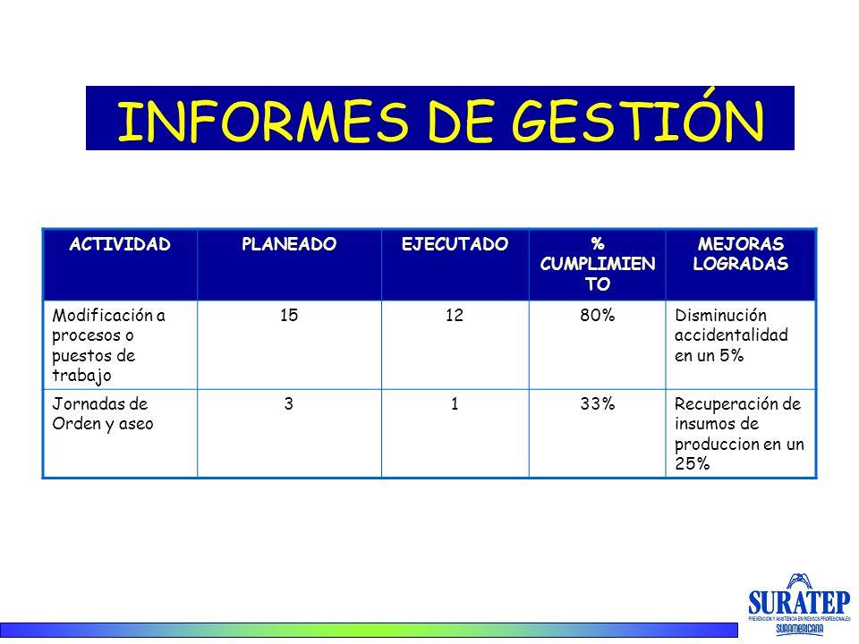 INFORMES DE GESTIÓN ACTIVIDADPLANEADOEJECUTADO% CUMPLIMIEN TO MEJORAS LOGRADAS Modificación a procesos o puestos de trabajo 151280%Disminución acciden