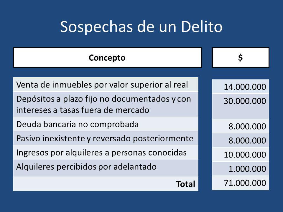 Sospechas de un Delito Concepto Venta de inmuebles por valor superior al real Depósitos a plazo fijo no documentados y con intereses a tasas fuera de