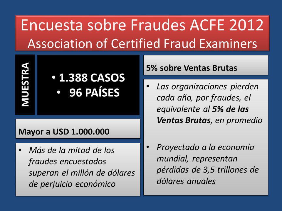 Encuesta sobre Fraudes ACFE 2012 Association of Certified Fraud Examiners Mayor a USD 1.000.000 Más de la mitad de los fraudes encuestados superan el