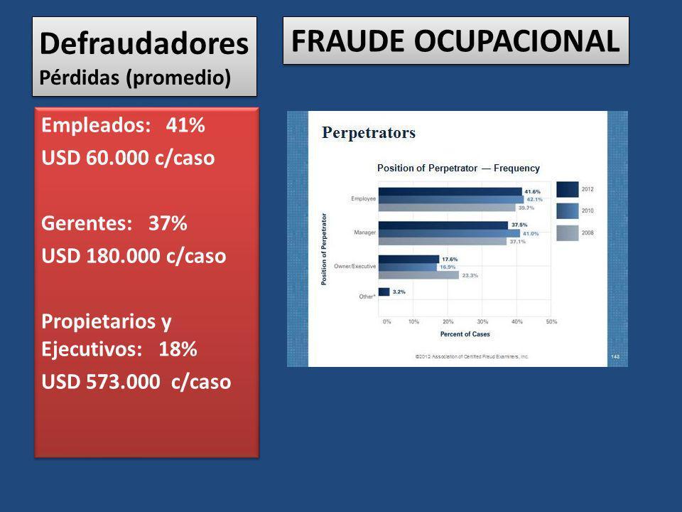 Defraudadores Pérdidas (promedio) Empleados: 41% USD 60.000 c/caso Gerentes: 37% USD 180.000 c/caso Propietarios y Ejecutivos: 18% USD 573.000 c/caso