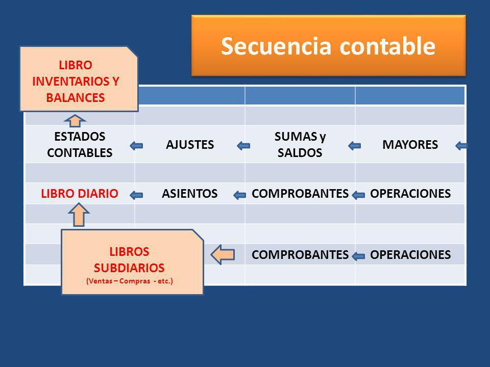 Secuencia contable ESTADOS CONTABLES AJUSTES SUMAS y SALDOS MAYORES LIBRO DIARIOASIENTOSCOMPROBANTESOPERACIONES COMPROBANTESOPERACIONES LIBRO INVENTAR