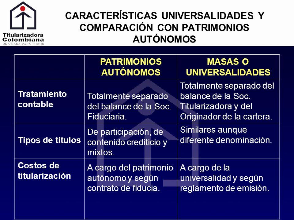 CARACTERÍSTICAS UNIVERSALIDADES Y COMPARACIÓN CON PATRIMONIOS AUTÓNOMOS PATRIMONIOS AUTÓNOMOS MASAS O UNIVERSALIDADES Tratamiento contable Totalmente