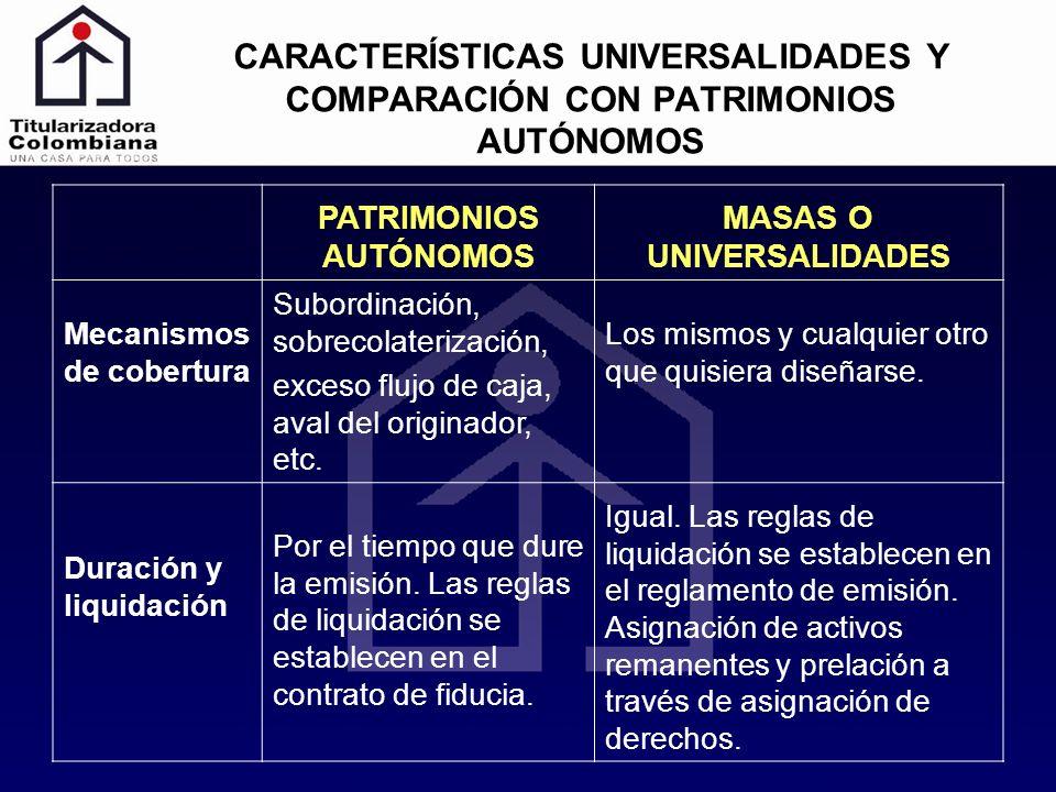 CARACTERÍSTICAS UNIVERSALIDADES Y COMPARACIÓN CON PATRIMONIOS AUTÓNOMOS PATRIMONIOS AUTÓNOMOS MASAS O UNIVERSALIDADES Mecanismos de cobertura Subordin