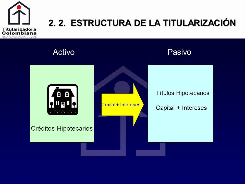 2. 2. ESTRUCTURA DE LA TITULARIZACIÓN Créditos Hipotecarios Activo Pasivo Capital + Intereses Títulos Hipotecarios Capital + Intereses