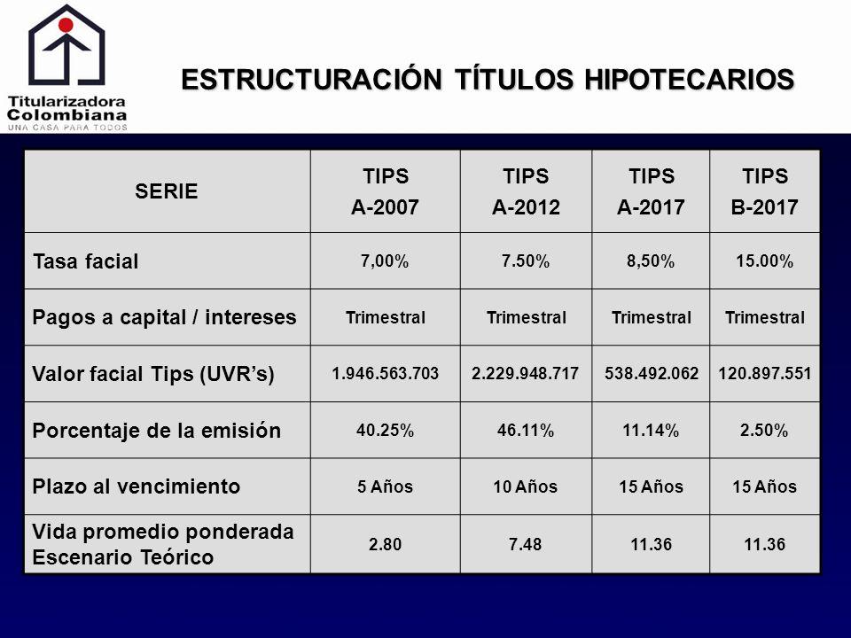 ESTRUCTURACIÓN TÍTULOS HIPOTECARIOS SERIE TIPS A-2007 TIPS A-2012 TIPS A-2017 TIPS B-2017 Tasa facial 7,00%7.50%8,50%15.00% Pagos a capital / interese
