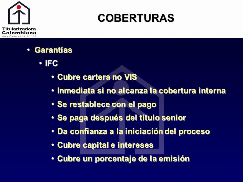 COBERTURAS Garantías Garantías IFC IFC Cubre cartera no VIS Cubre cartera no VIS Inmediata si no alcanza la cobertura interna Inmediata si no alcanza