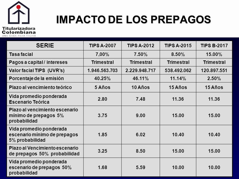 IMPACTO DE LOS PREPAGOS SERIE TIPS A-2007TIPS A-2012TIPS A-2015TIPS B-2017 Tasa facial7,00%7.50%8.50%15.00% Pagos a capital / interesesTrimestral Valo