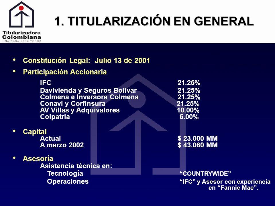 Constitución Legal: Julio 13 de 2001 Participación Accionaria IFC 21.25% Davivienda y Seguros Bolivar21.25% Colmena e Inversora Colmena 21.25% Conavi