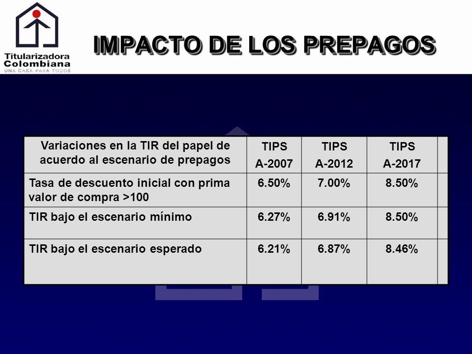 IMPACTO DE LOS PREPAGOS Variaciones en la TIR del papel de acuerdo al escenario de prepagos TIPS A-2007 TIPS A-2012 TIPS A-2017 Tasa de descuento inic
