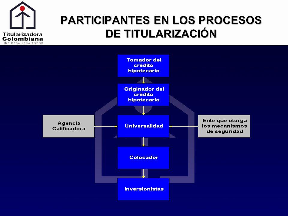 REGLAMENTO DE EMISIÓN Define los contratos necesarios para la realización y ejecución del proceso.