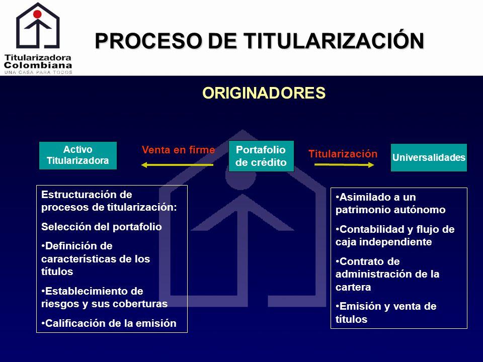 Estructuración de procesos de titularización: Selección del portafolio Definición de características de los títulos Establecimiento de riesgos y sus c