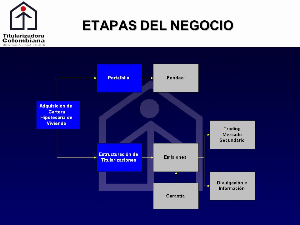 ELEMENTOS DE UNA TITULARIZACIÓN