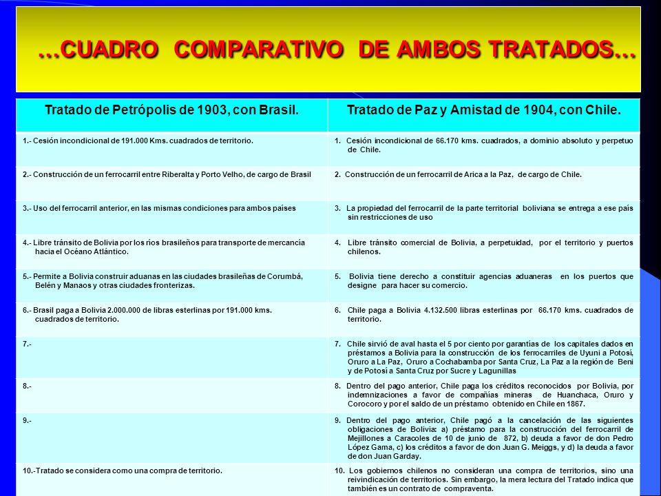 …CUADRO COMPARATIVO DE AMBOS TRATADOS… …CUADRO COMPARATIVO DE AMBOS TRATADOS… 30 Tratado de Petrópolis de 1903, con Brasil.Tratado de Paz y Amistad de