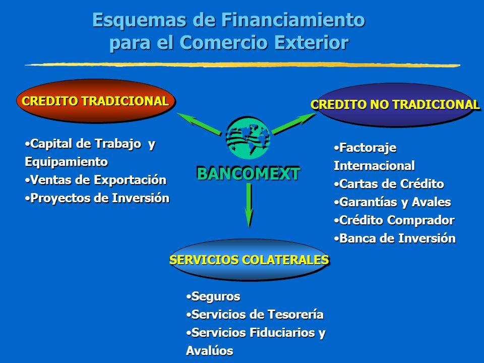 CREDITO TRADICIONAL CREDITO TRADICIONAL CREDITO TRADICIONAL CREDITO TRADICIONAL SERVICIOS COLATERALES SERVICIOS COLATERALES SERVICIOS COLATERALES SERV