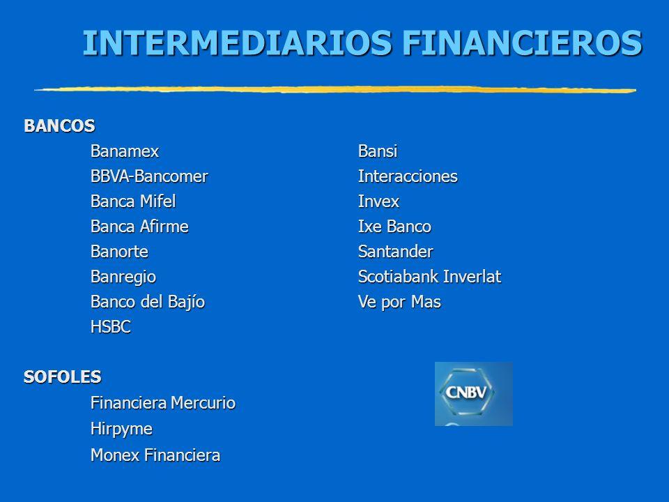 INTERMEDIARIOS FINANCIEROS INTERMEDIARIOS FINANCIEROS BANCOS BanamexBansi BBVA-BancomerInteracciones Banca MifelInvex Banca AfirmeIxe Banco BanorteSan