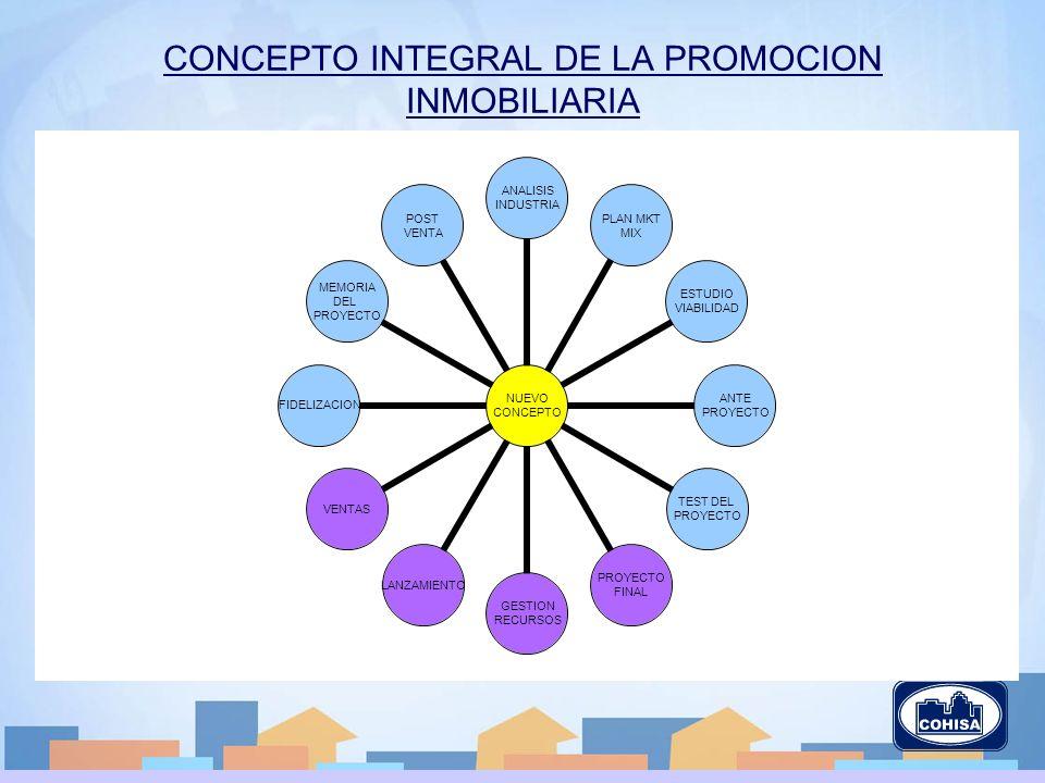 CONCEPTO INTEGRAL DE LA PROMOCION INMOBILIARIA NUEVO CONCEPTO ANALISIS INDUSTRIA PLAN MKT MIX ESTUDIO VIABILIDAD ANTE PROYECTO TEST DEL PROYECTO FINAL GESTION RECURSOS LANZAMIENTOVENTASFIDELIZACION MEMORIA DEL PROYECTO POST VENTA