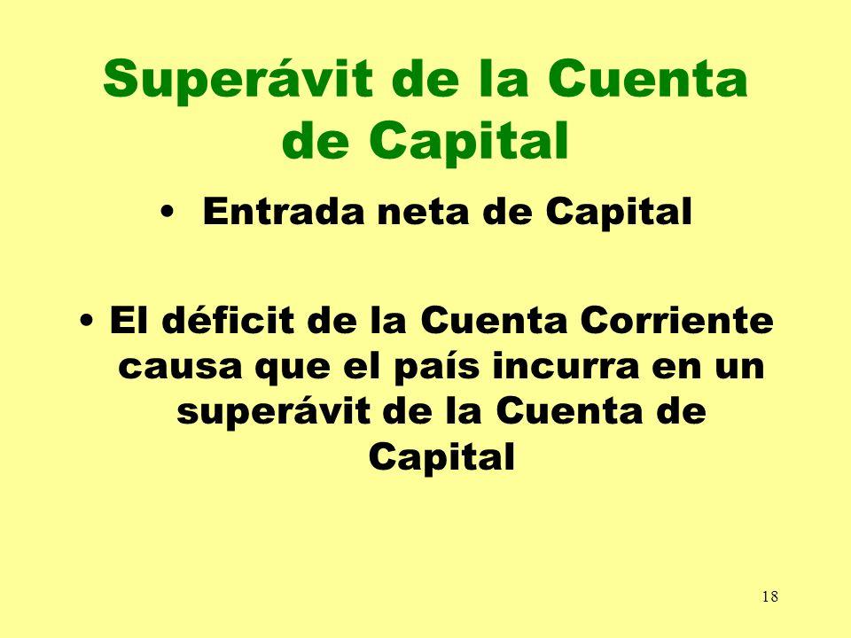 18 Superávit de la Cuenta de Capital Entrada neta de Capital El déficit de la Cuenta Corriente causa que el país incurra en un superávit de la Cuenta
