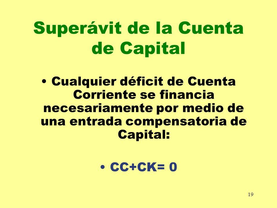 19 Superávit de la Cuenta de Capital Cualquier déficit de Cuenta Corriente se financia necesariamente por medio de una entrada compensatoria de Capita