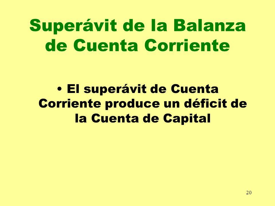 20 Superávit de la Balanza de Cuenta Corriente El superávit de Cuenta Corriente produce un déficit de la Cuenta de Capital