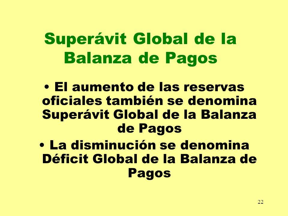 22 Superávit Global de la Balanza de Pagos El aumento de las reservas oficiales también se denomina Superávit Global de la Balanza de Pagos La disminu