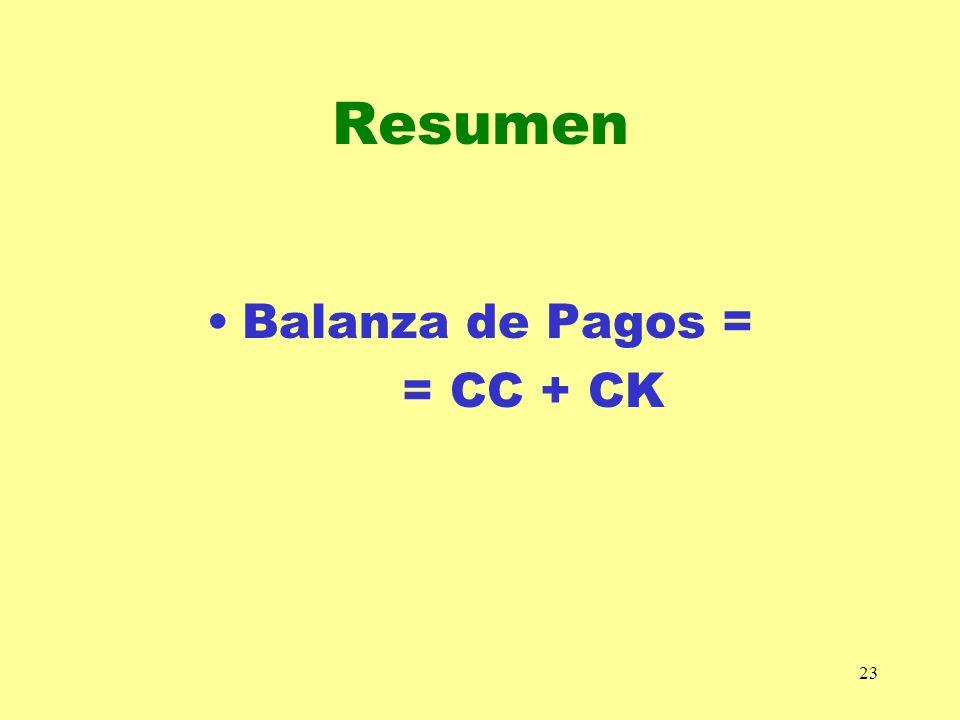23 Resumen Balanza de Pagos = = CC + CK
