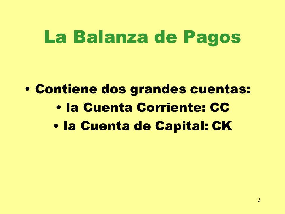 3 La Balanza de Pagos Contiene dos grandes cuentas: la Cuenta Corriente: CC la Cuenta de Capital: CK