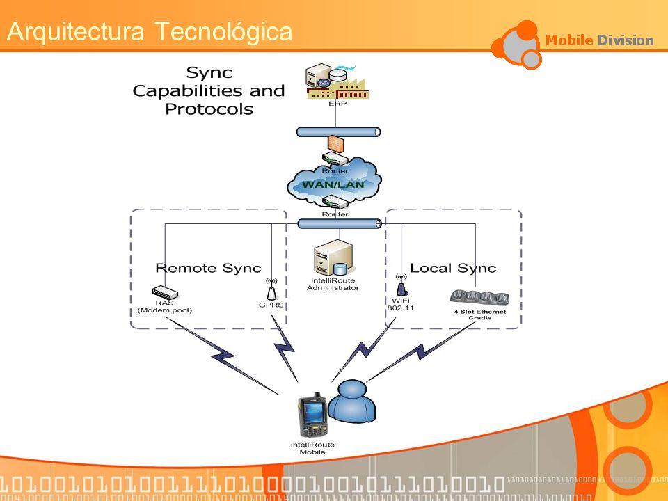 Arquitectura Tecnológica