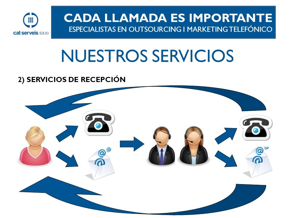 2) SERVICIOS DE RECEPCIÓN CADA LLAMADA ES IMPORTANTE ESPECIALISTAS EN OUTSOURCING I MARKETING TELEFÓNICO NUESTROS SERVICIOS