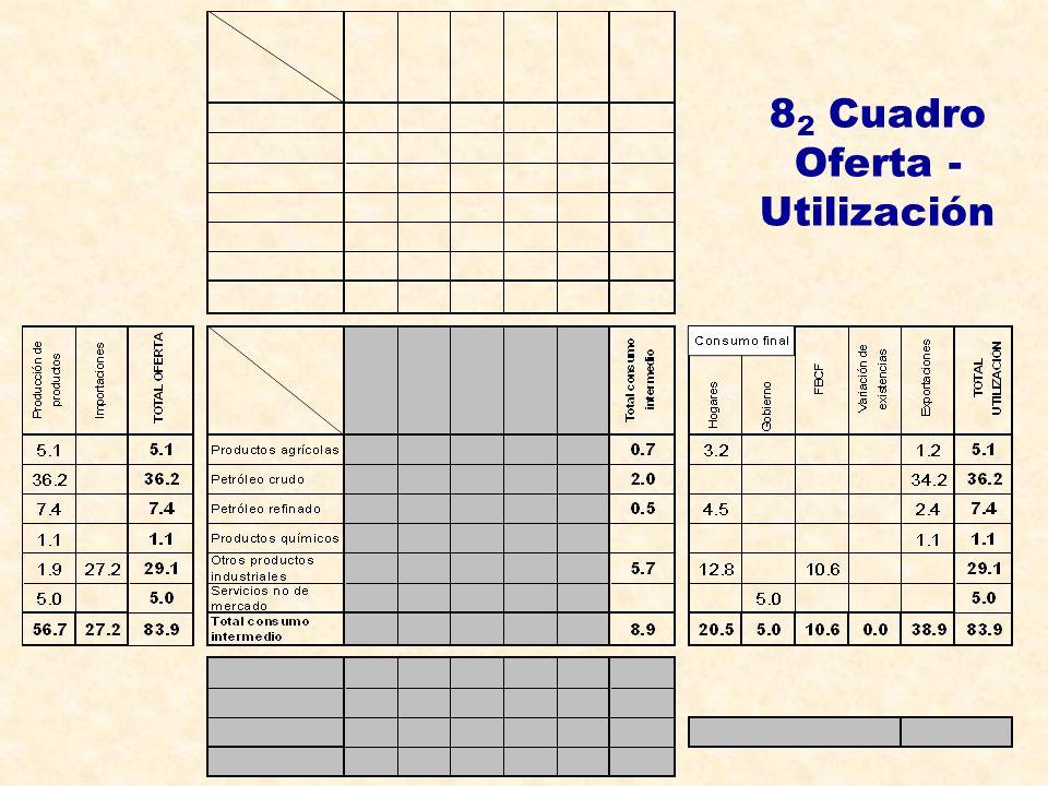 8 2 Cuadro Oferta - Utilización