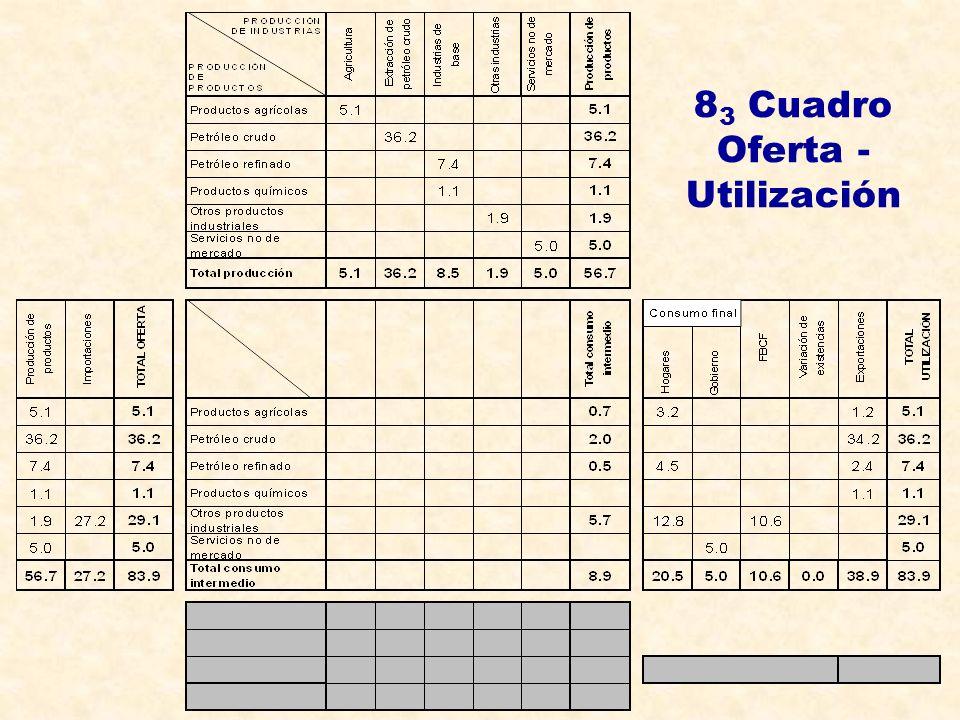 8 3 Cuadro Oferta - Utilización