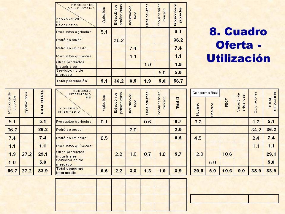 8. Cuadro Oferta - Utilización
