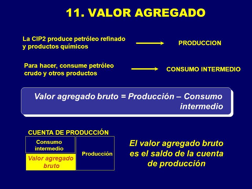 11. VALOR AGREGADO Valor agregado bruto = Producción – Consumo intermedio Consumo intermedio Producción El valor agregado bruto es el saldo de la cuen