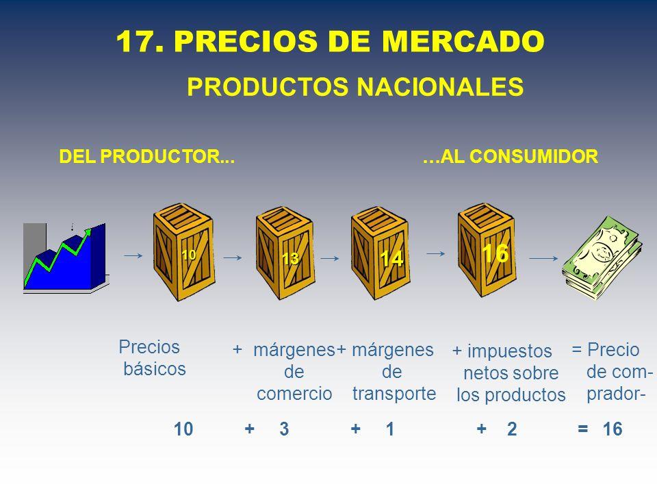 17. PRECIOS DE MERCADO = Precio de com- prador- 10 + 3 + 1 + 2 = 16 Precios básicos 10 + márgenes de comercio 13 + márgenes de transporte 14 + impuest