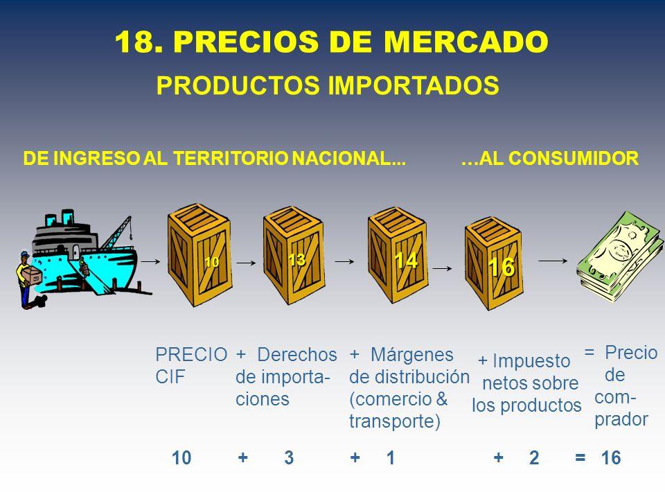 18. PRECIOS DE MERCADO DE INGRESO AL TERRITORIO NACIONAL...…AL CONSUMIDOR PRODUCTOS IMPORTADOS = Precio de com- prador 10 + 3 + 1 + 2 = 16 PRECIO CIF