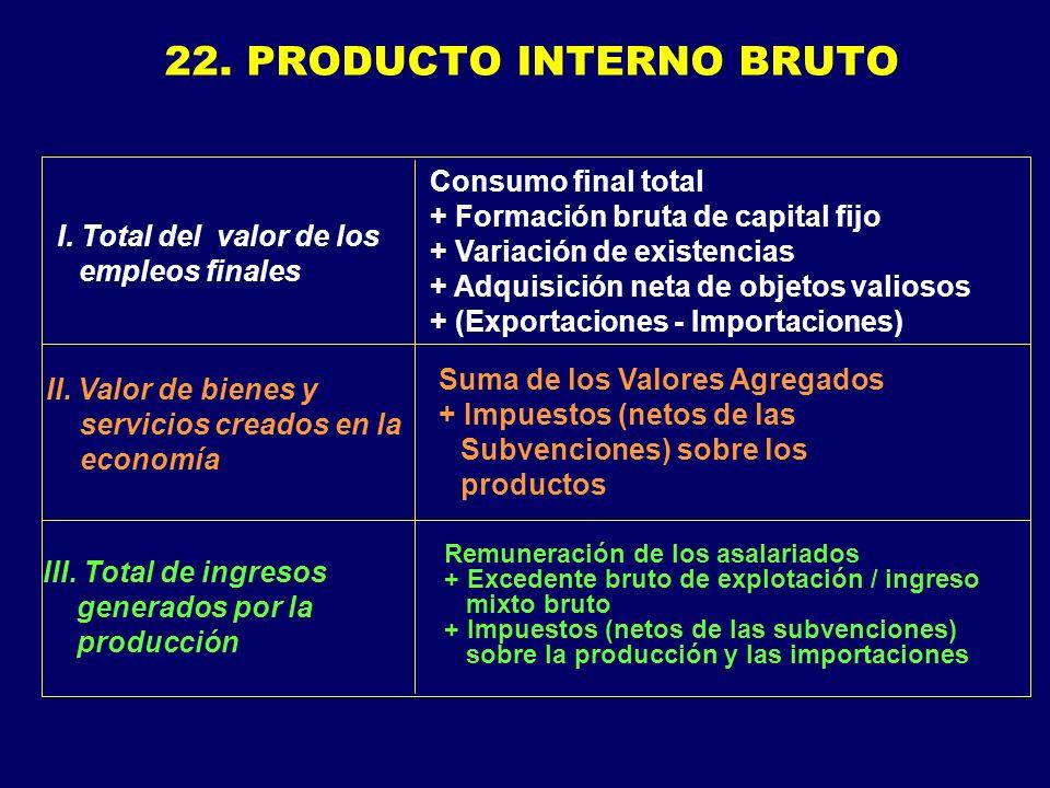 22. PRODUCTO INTERNO BRUTO II.
