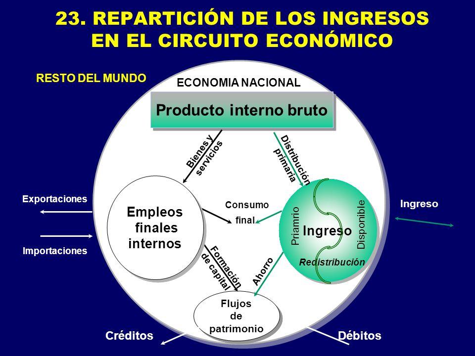 23. REPARTICIÓN DE LOS INGRESOS EN EL CIRCUITO ECONÓMICO Flujos de patrimonio Flujos de patrimonio Formación de capital Consumo Producto interno bruto