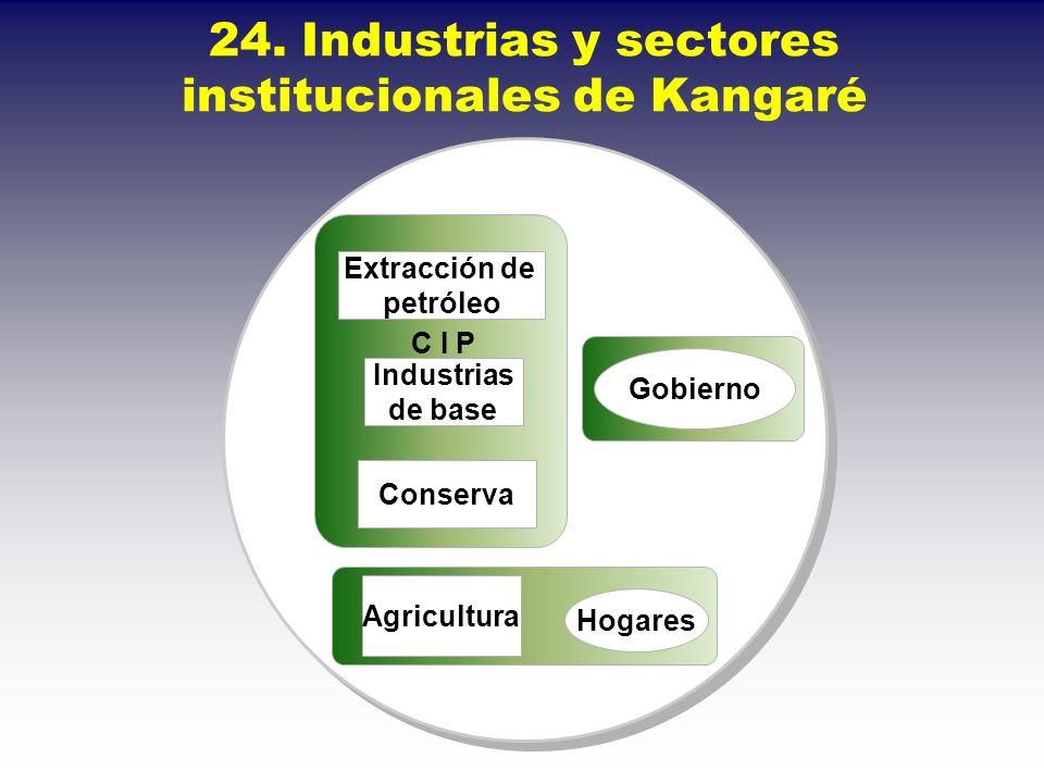 24. Industrias y sectores institucionales de Kangaré Conserva Extracción de petróleo Industrias de base Agricultura Hogares Gobierno C I P
