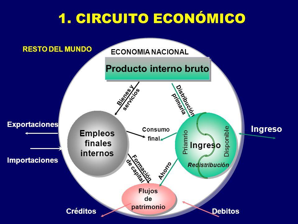1. CIRCUITO ECONÓMICO Flujos de patrimonio Flujos de patrimonio Formación de capital Consumo Producto interno bruto Empleos finales internos Empleos f