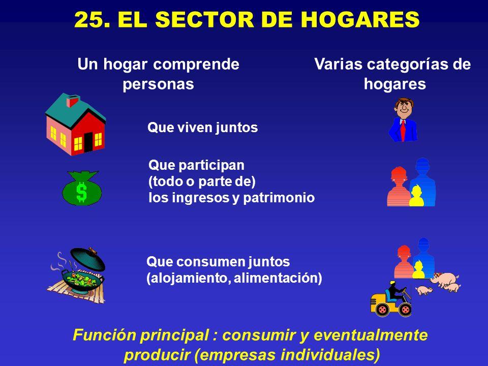 25. EL SECTOR DE HOGARES Función principal : consumir y eventualmente producir (empresas individuales) Varias categorías de hogares Un hogar comprende