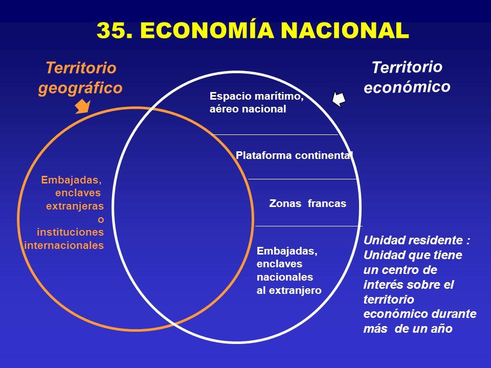 35. ECONOMÍA NACIONAL Unidad residente : Unidad que tiene un centro de interés sobre el territorio económico durante más de un año Embajadas, enclaves
