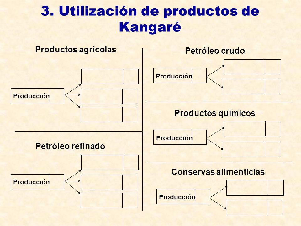 3. Utilización de productos de Kangaré Petróleo refinado Productos agrícolas Producción Petróleo crudo Producción Productos químicos Producción Conser