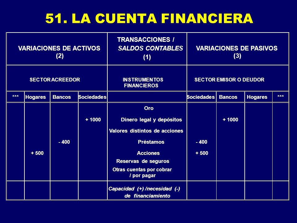 51. LA CUENTA FINANCIERA VARIACIONES DE ACTIVOS (2) TRANSACCIONES / SALDOS CONTABLES (1) VARIACIONES DE PASIVOS (3) SECTOR ACREEDORINSTRUMENTOS FINANC