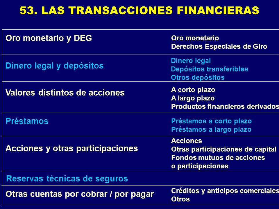 53. LAS TRANSACCIONES FINANCIERAS Dinero legal Depósitos transferibles Otros depósitos Dinero legal y depósitos A corto plazo A largo plazo Productos